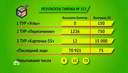 Результаты 555 тиража Бинго 75